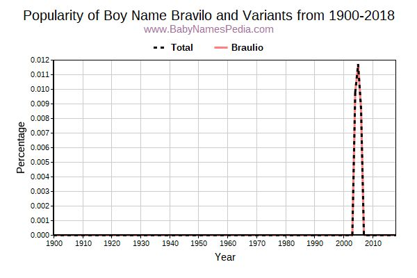 Variant Popularity Trend  for Bravilo  from 1900 to 2015