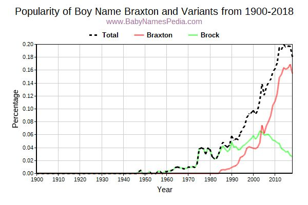 Variant Popularity Trend  for Braxton  from 1900 to 2017
