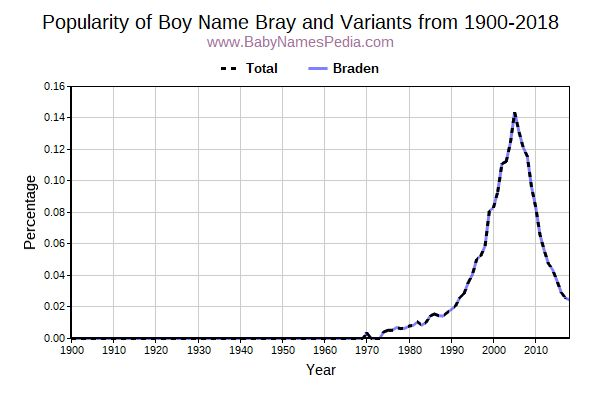 Variant Popularity Trend  for Bray  from 1900 to 2015