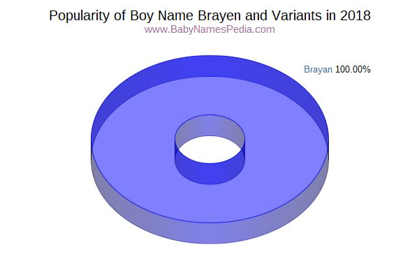 Variant Popularity Chart  for Brayen  in 2016