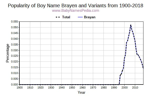 Variant Popularity Trend  for Brayen  from 1900 to 2016
