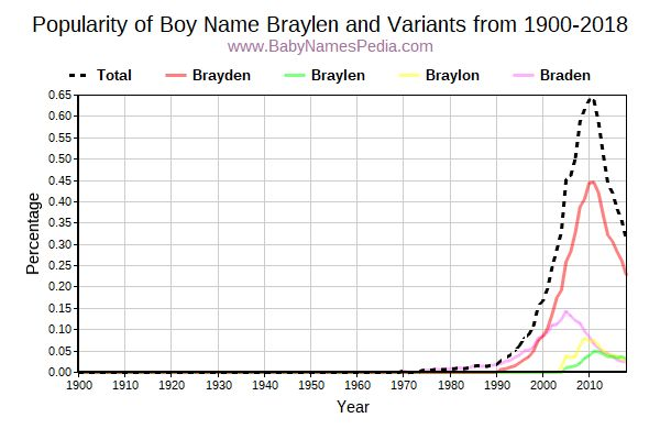 Variant Popularity Trend  for Braylen  from 1900 to 2016