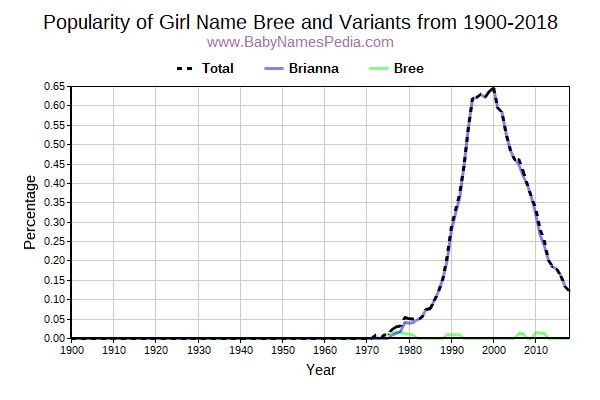 Variant Popularity Trend  for Bree  from 1900 to 2015