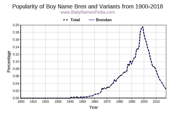 Variant Popularity Trend  for Bren  from 1900 to 2016