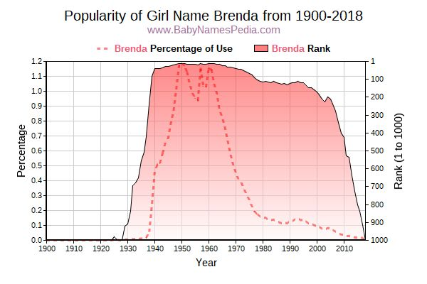 Popularity Trend  for Brenda  from 1900 to 2015