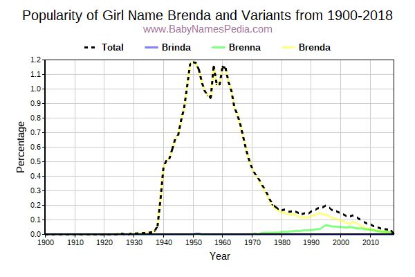 Variant Popularity Trend  for Brenda  from 1900 to 2015