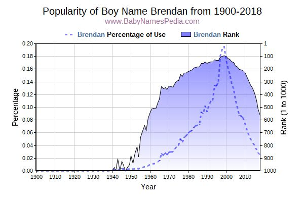 Popularity Trend  for Brendan  from 1900 to 2016