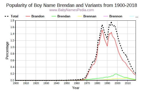 Variant Popularity Trend  for Brendan  from 1900 to 2016