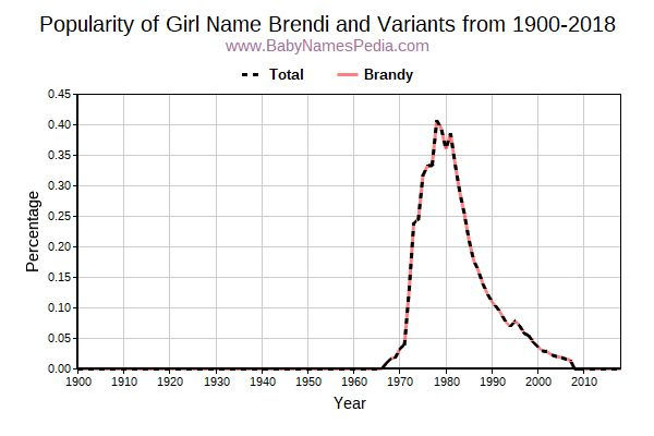 Variant Popularity Trend  for Brendi  from 1900 to 2015