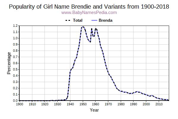 Variant Popularity Trend  for Brendie  from 1900 to 2016