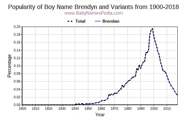 Variant Popularity Trend  for Brendyn  from 1900 to 2016