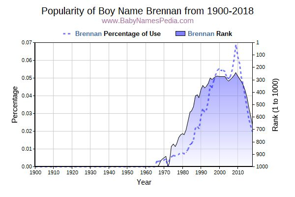 Popularity Trend  for Brennan  from 1900 to 2015
