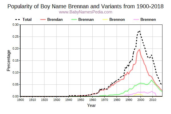 Variant Popularity Trend  for Brennan  from 1900 to 2015