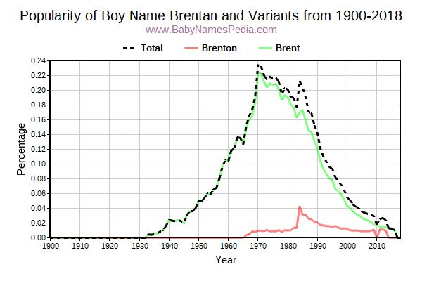 Variant Popularity Trend  for Brentan  from 1900 to 2016