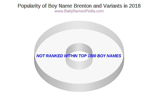 Variant Popularity Chart  for Brenton  in 2017