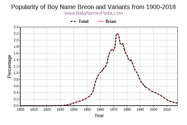 Variant Popularity Trend  for Breon  from 1900 to 2015
