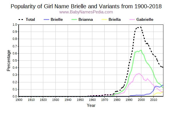Variant Popularity Trend  for Brielle  from 1900 to 2015