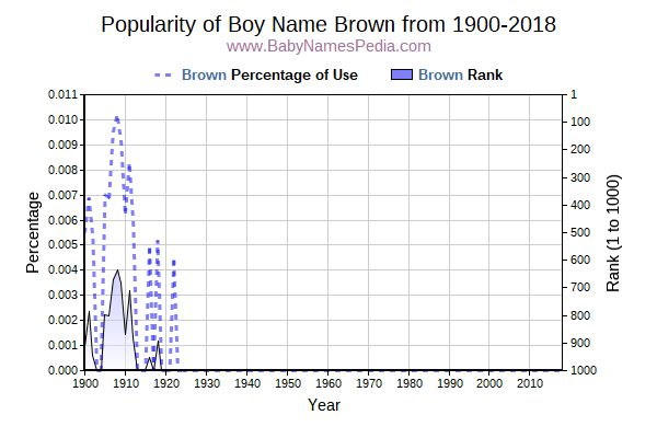 Popularity Trend  for Brown  from 1900 to 2017