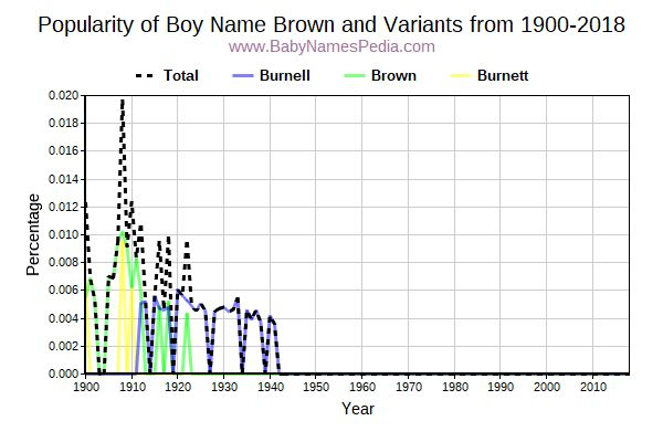 Variant Popularity Trend  for Brown  from 1900 to 2017