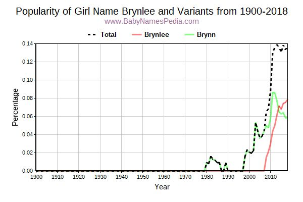Variant Popularity Trend  for Brynlee  from 1900 to 2015