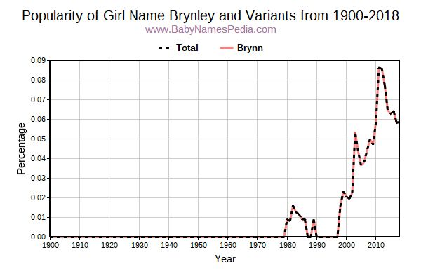 Variant Popularity Trend  for Brynley  from 1900 to 2015