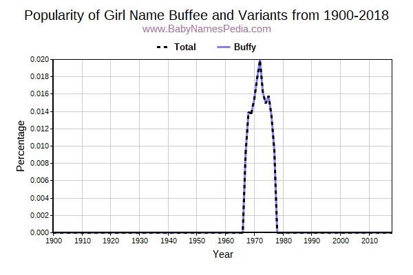 Variant Popularity Trend  for Buffee  from 1900 to 2015
