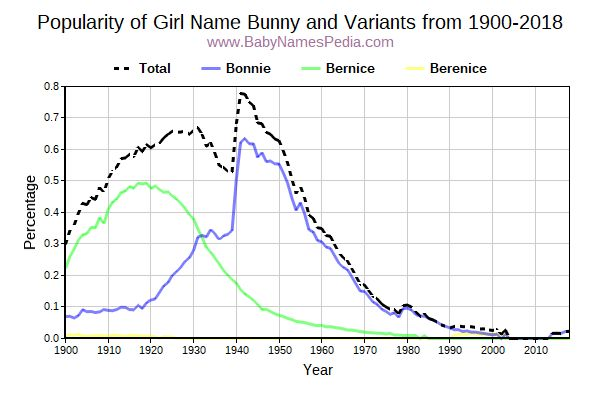Variant Popularity Trend  for Bunny  from 1900 to 2018