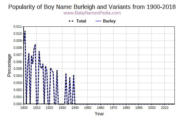 Variant Popularity Trend  for Burleigh  from 1900 to 2016