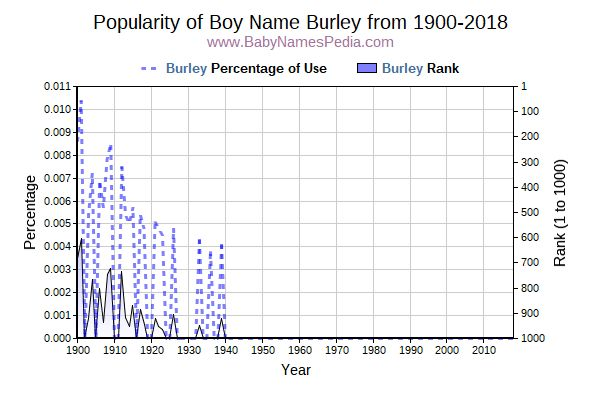 Popularity Trend  for Burley  from 1900 to 2015