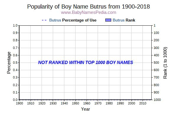 Popularity Trend  for Butrus  from 1900 to 2016