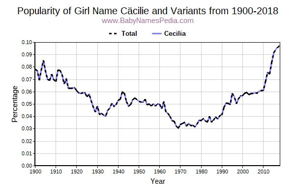 Variant Popularity Trend  for Cäcilie  from 1900 to 2015