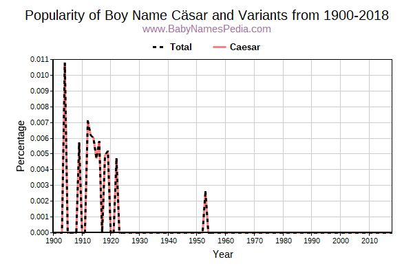 Variant Popularity Trend  for Cäsar  from 1900 to 2018
