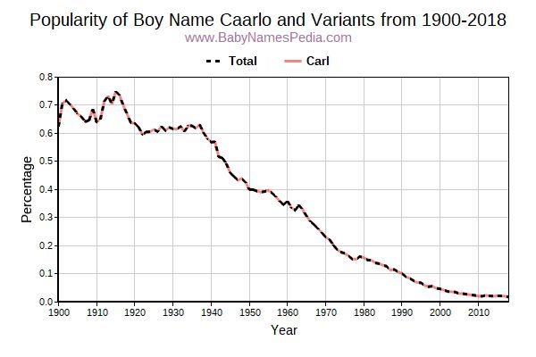 Variant Popularity Trend  for Caarlo  from 1900 to 2017