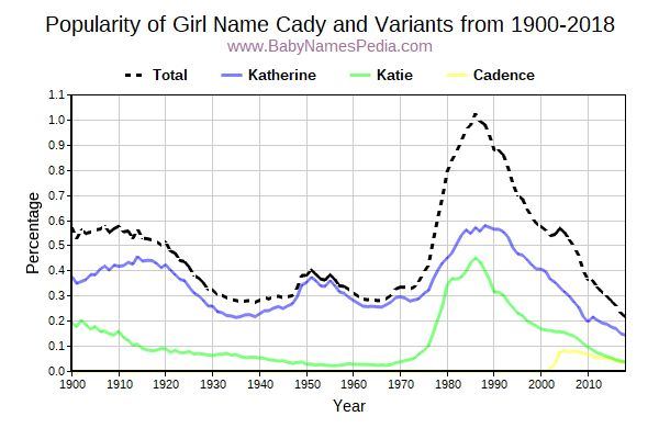 Variant Popularity Trend  for Cady  from 1900 to 2016