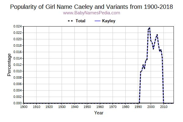 Variant Popularity Trend  for Caeley  from 1900 to 2018
