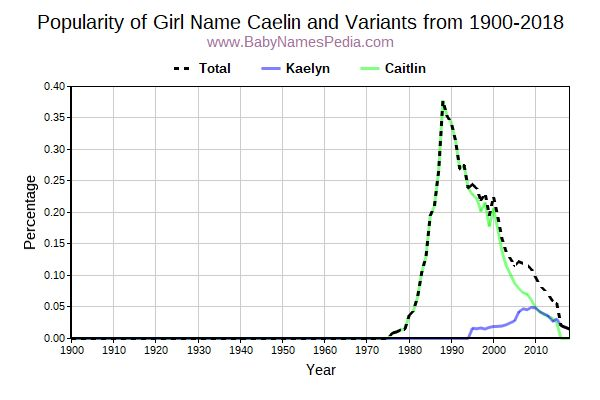 Variant Popularity Trend  for Caelin  from 1900 to 2018