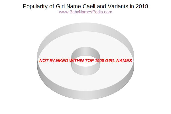 Variant Popularity Chart  for Caell  in 2018