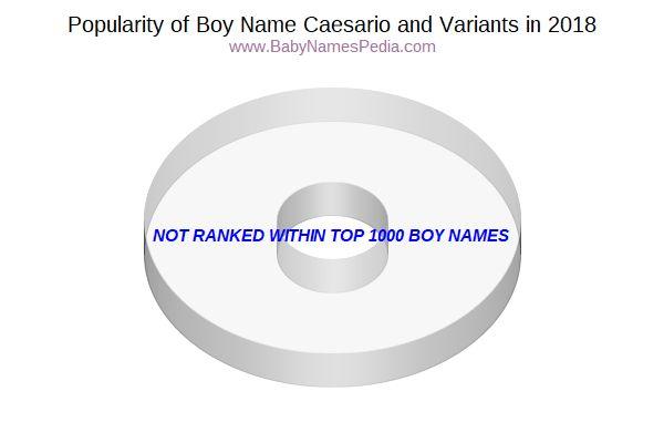 Caesario Meaning Of Caesario What Does Caesario Mean
