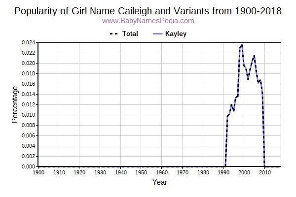 Variant Popularity Trend  for Caileigh  from 1900 to 2018