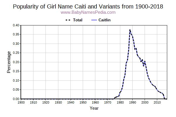 Variant Popularity Trend  for Caiti  from 1900 to 2017