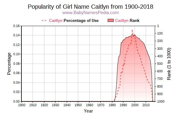 Popularity Trend  for Caitlyn  from 1900 to 2018