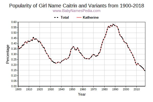 Variant Popularity Trend  for Caitrin  from 1900 to 2016