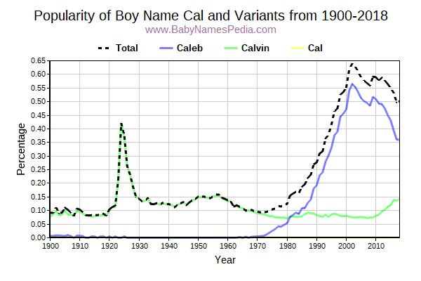 Variant Popularity Trend  for Cal  from 1900 to 2015