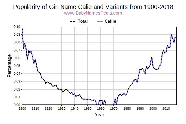 Variant Popularity Trend  for Calie  from 1900 to 2018