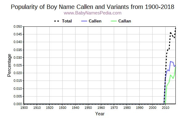 Variant Popularity Trend  for Callen  from 1900 to 2015