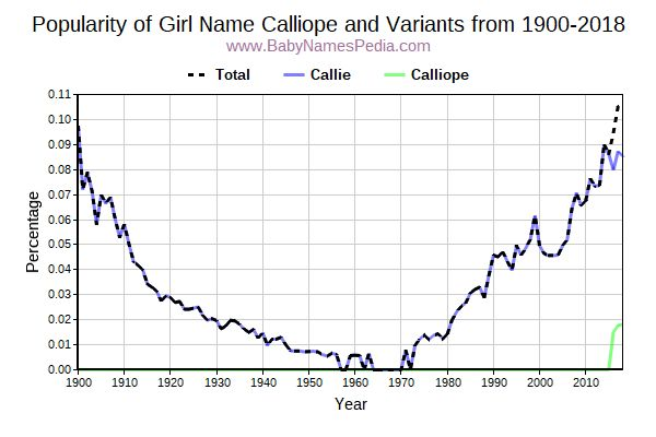 Variant Popularity Trend  for Calliope  from 1900 to 2018