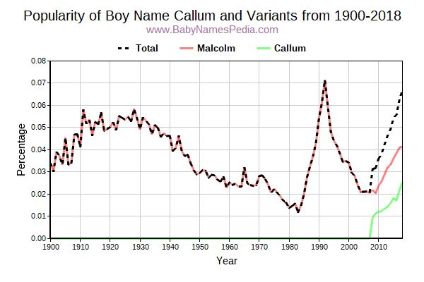 Variant Popularity Trend  for Callum  from 1900 to 2015