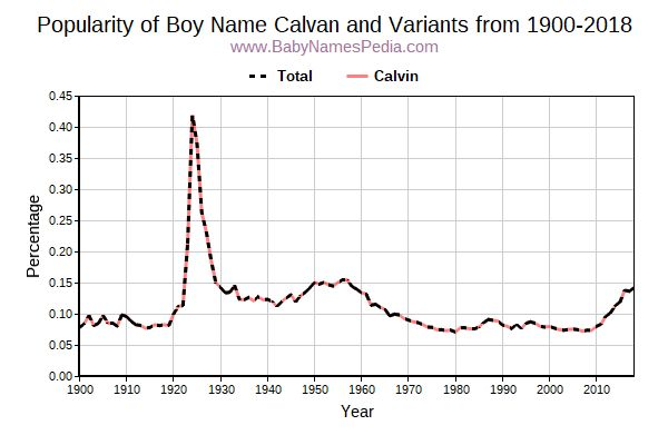 Variant Popularity Trend  for Calvan  from 1900 to 2018