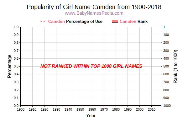 Popularity Trend  for Camden  from 1900 to 2015