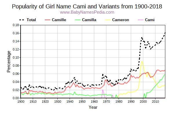 Variant Popularity Trend  for Cami  from 1900 to 2018